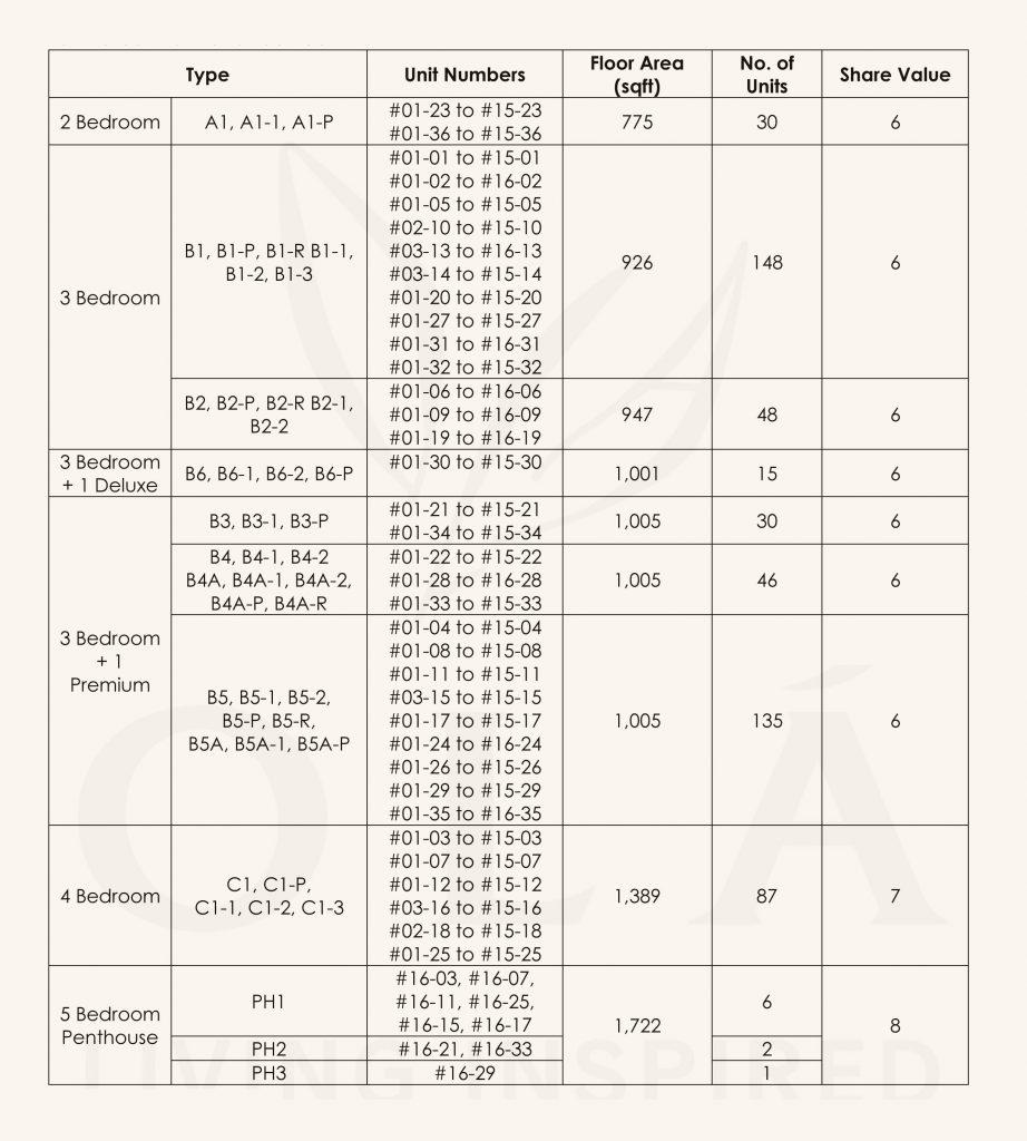OLA Floorplan Unit Sizes